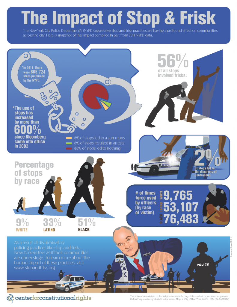 Stats on Stop and Frisk