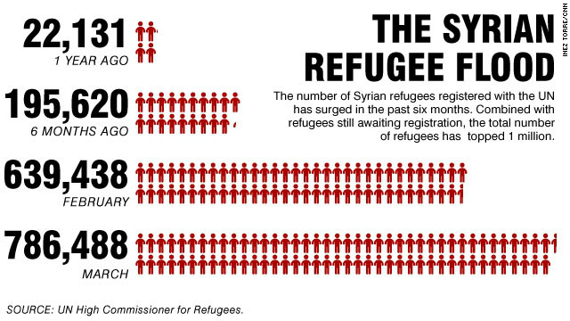 Number of refugees fleeing Syria
