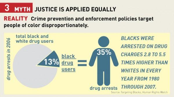 Crime Myth #3
