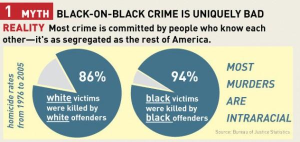 Crime Myth #1